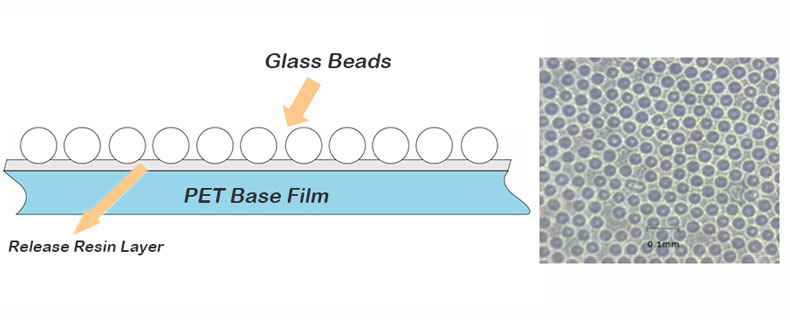 Structure of CHINASTARS Reflective Film